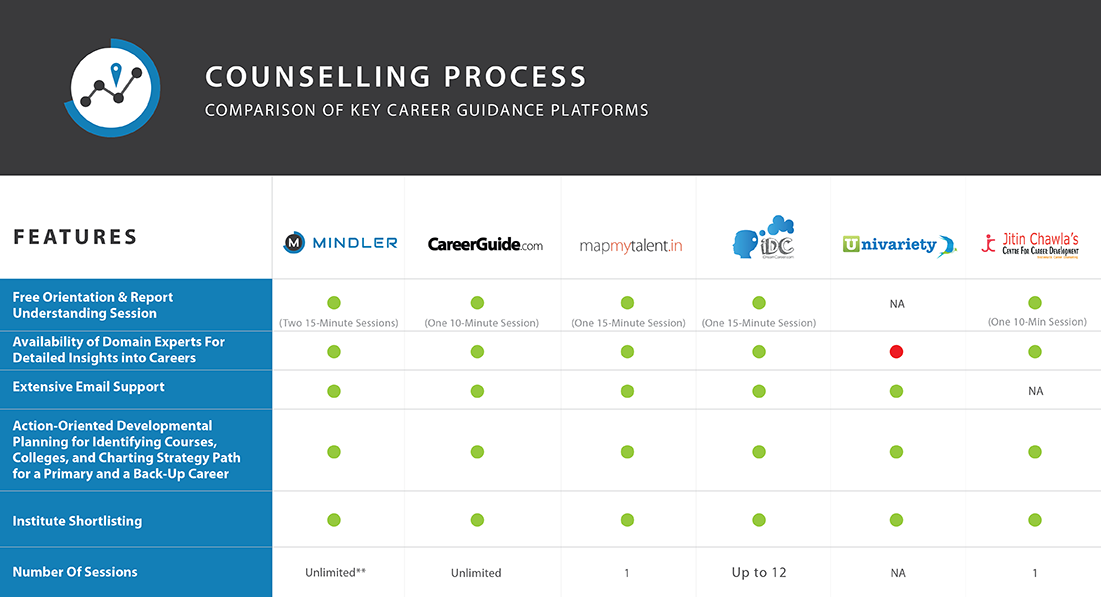 couselling process The intake process is vital to the formation of any counseling relationship given the fact that the intake process is the foundation upon which the.